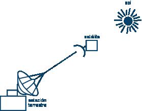Como dominar el mundo Interferencia-solar